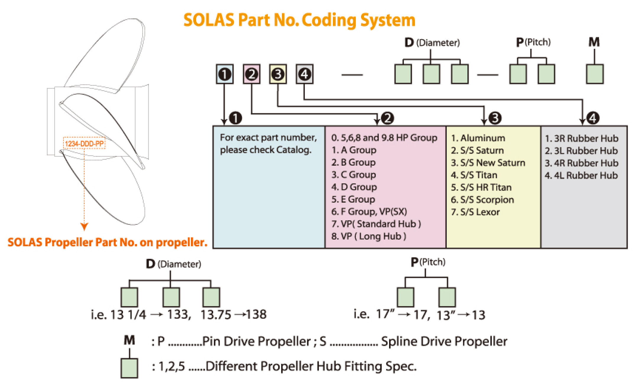 Parts Coding System